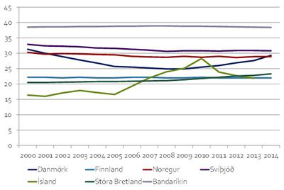 Hlutdeild eignamesta 1% í eigin fé 2000-2013/2014