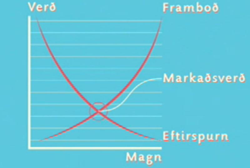 Framboðs- og eftirspurnarkúrvurnar.