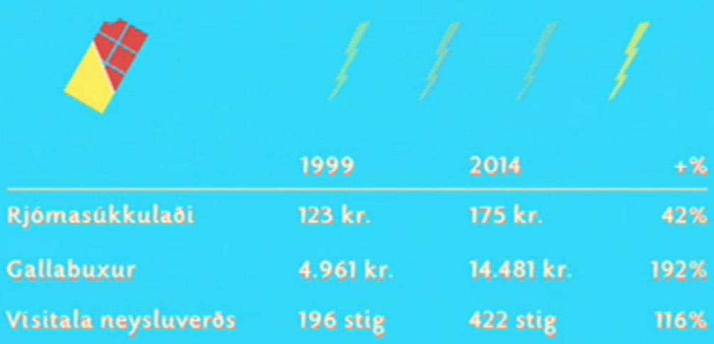 Verðbreyting á rjómasúkkulaði og gallabuxum frá 1999 til 2014.