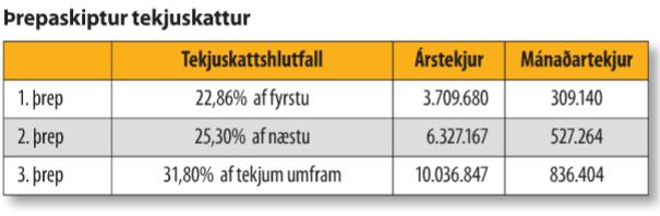 Þrepaskipting tekjuskattsins. Mynd úr Tíund, fréttablaði Ríkisskattstjóra.