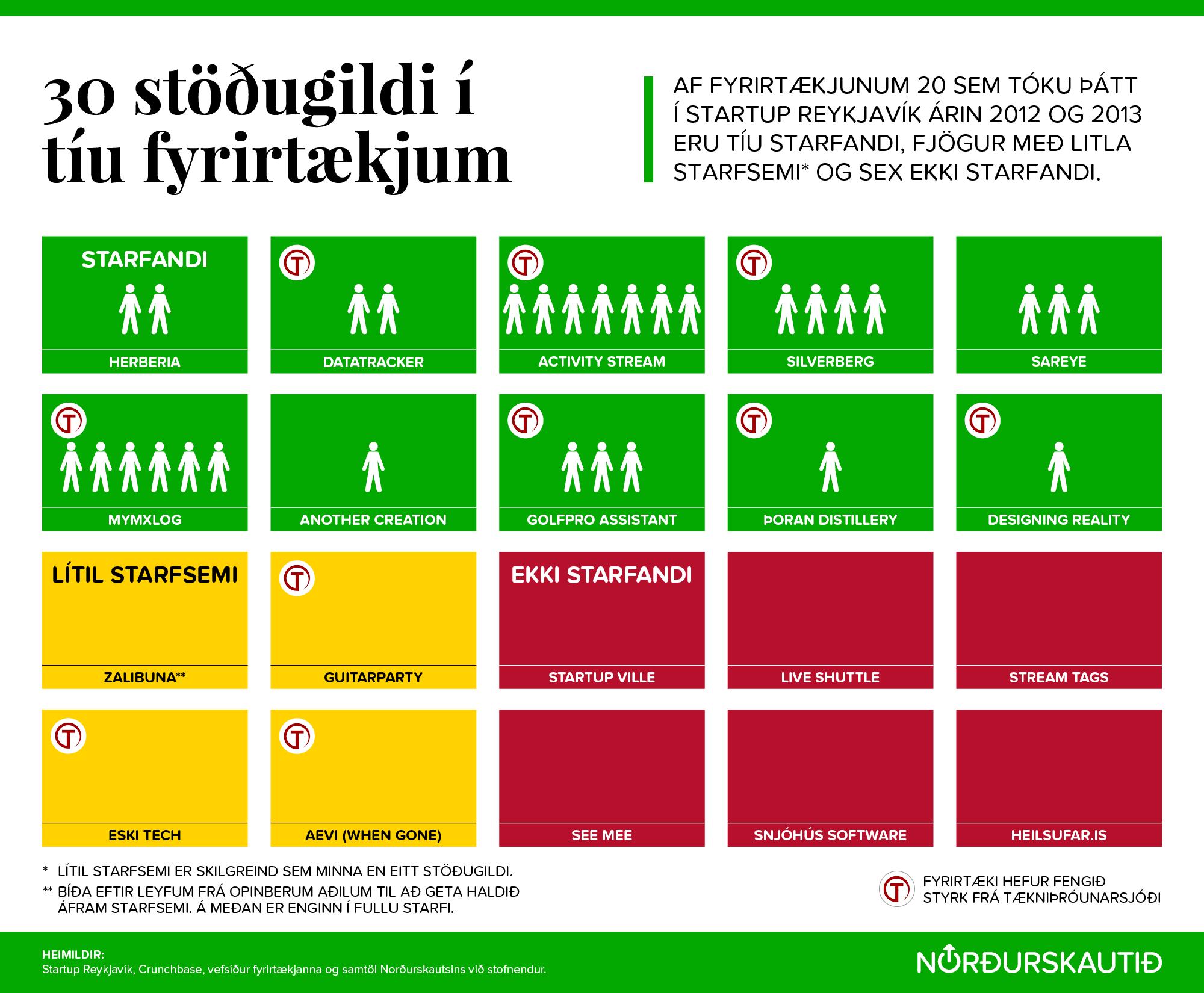 Taflan sýnir afdrif þeirra fyrirtækja sem tóku þátt í Startup Reykjavík á árunum 2012 og 2013. Taflan er unninn af Nordurskautid.is og er birt með leyfi vefsíðunnar.